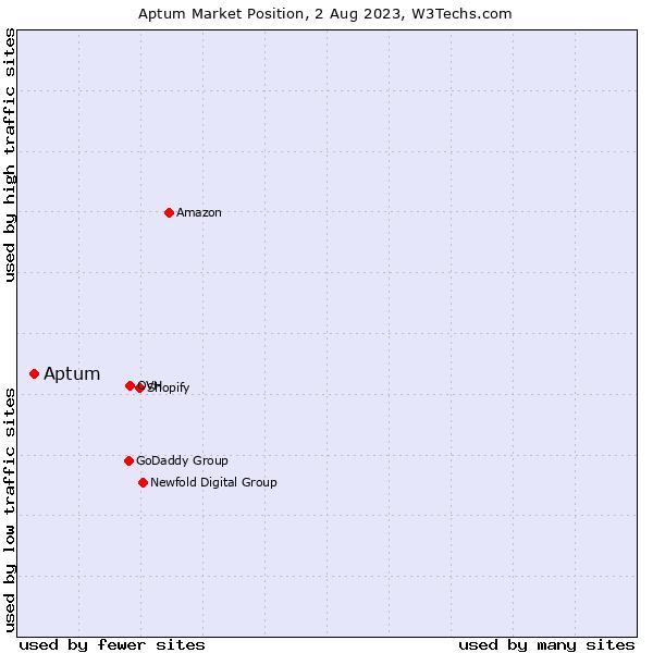 Market position of Cogeco Peer 1