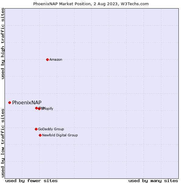 Market position of PhoenixNAP