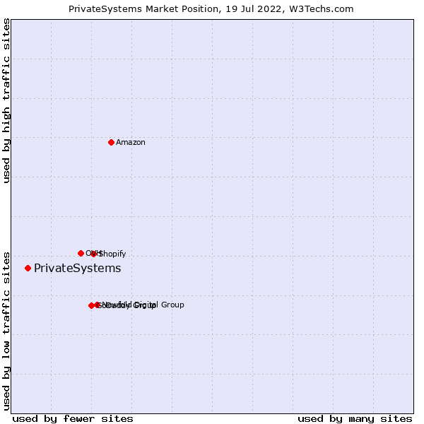 Market position of PrivateSystems