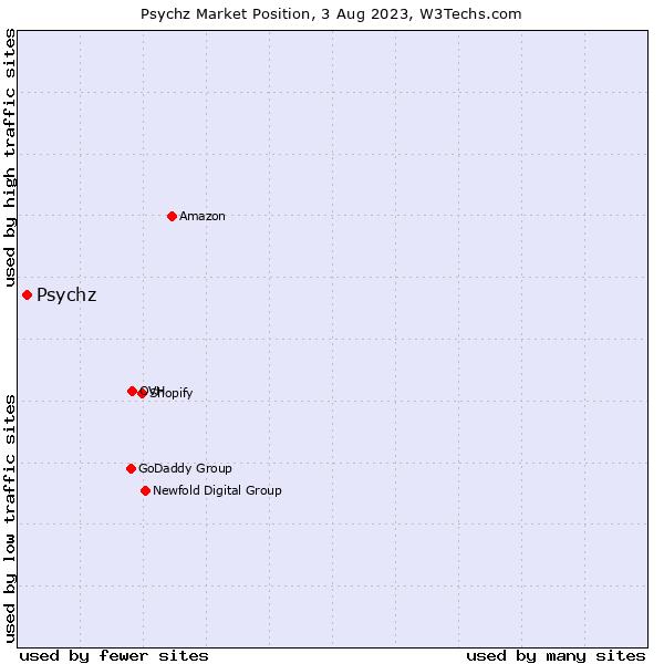 Market position of Psychz