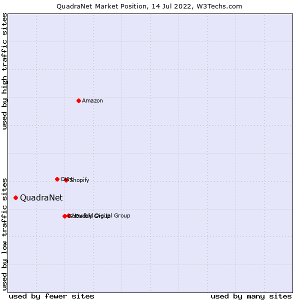 Market position of QuadraNet