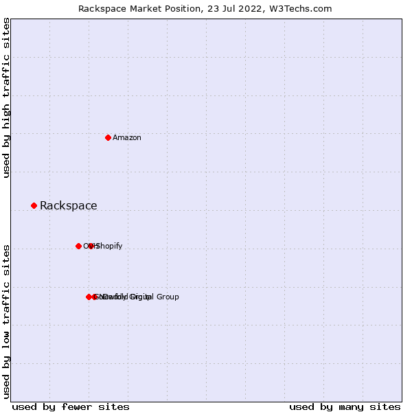 Market position of Rackspace