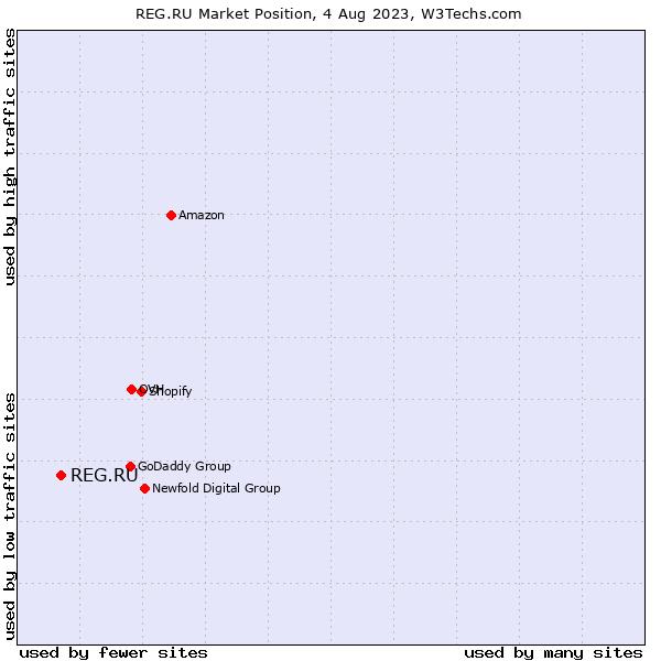 Market position of REG.RU