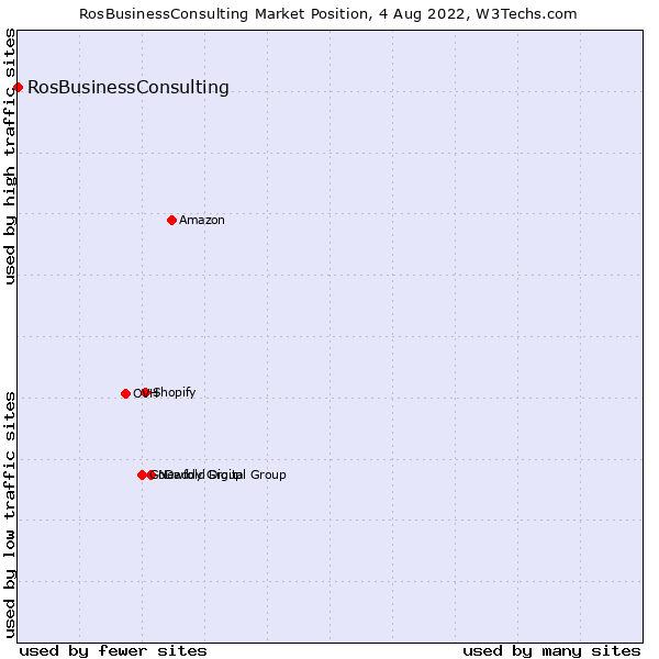 Market position of RosBusinessConsulting