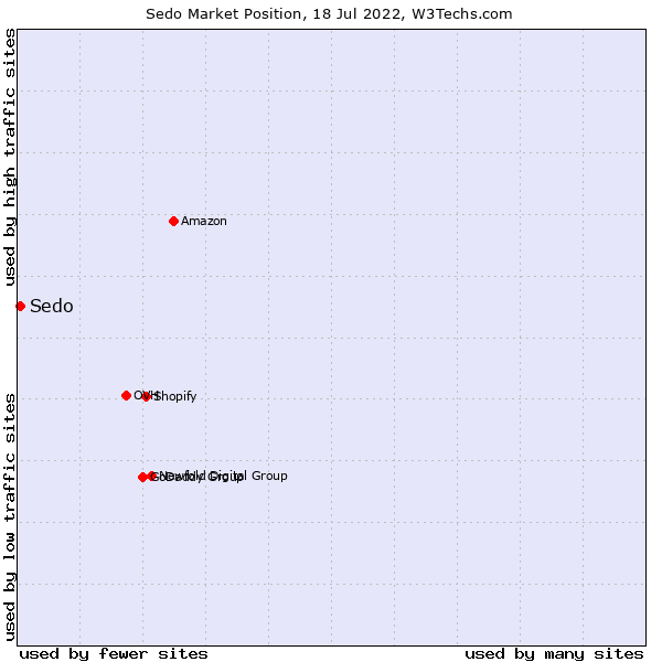 Market position of Sedo