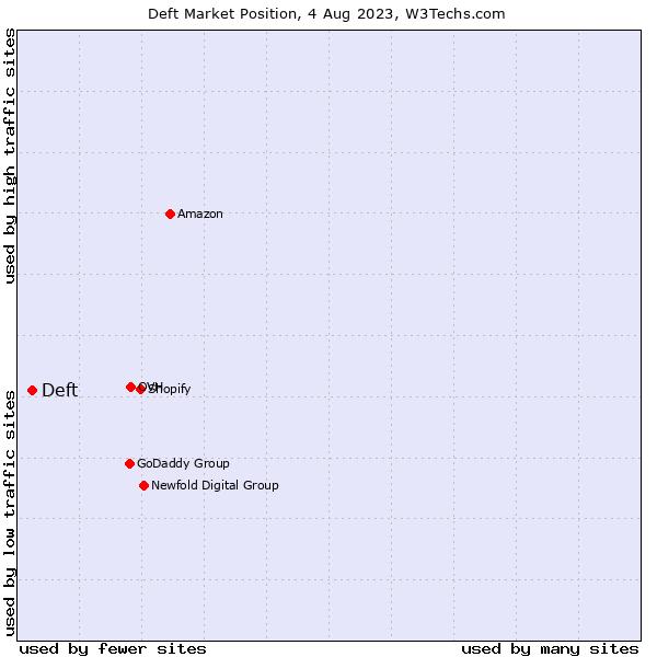 Market position of ServerCentral