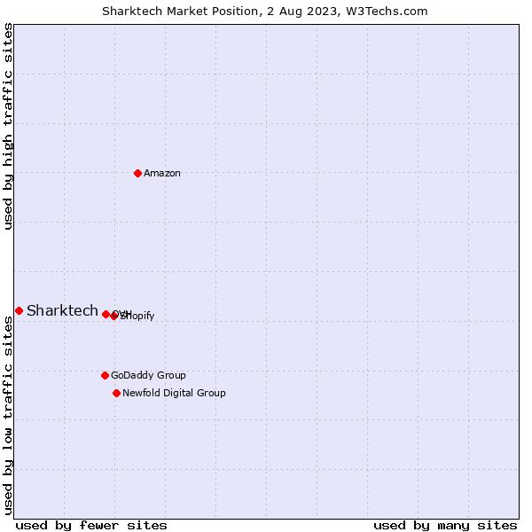 Market position of Sharktech