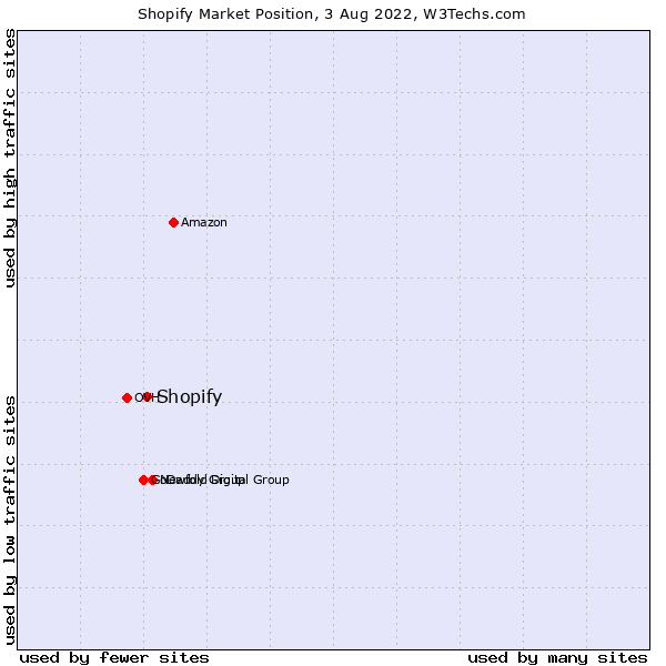 Market position of Shopify