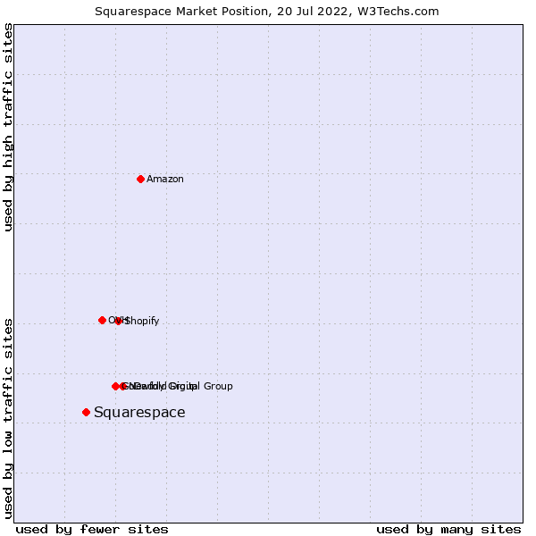 Market position of Squarespace