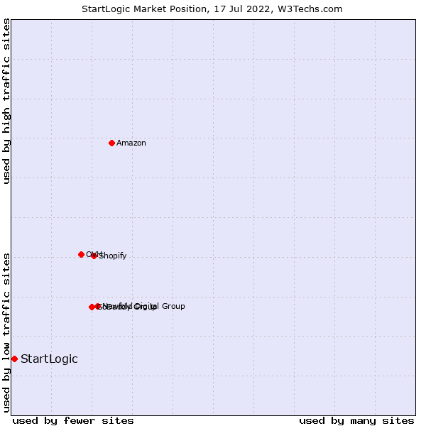 Market position of StartLogic