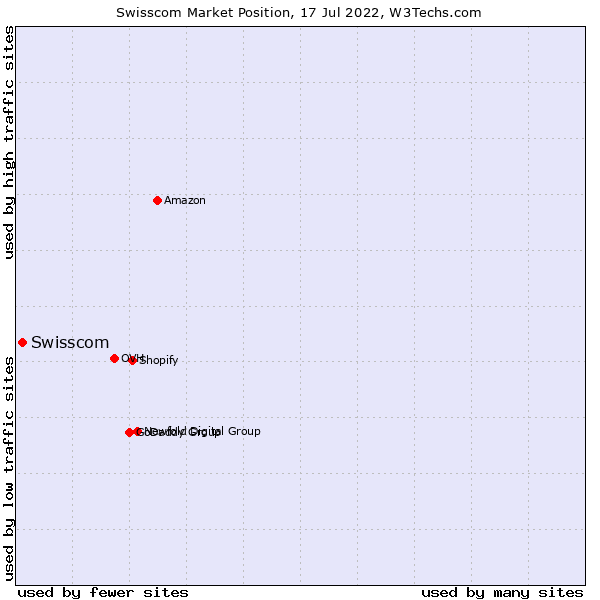 Market position of Swisscom