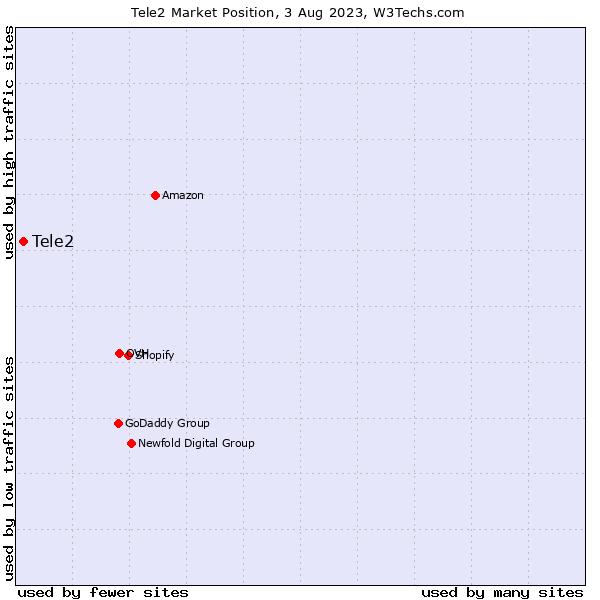Market position of Tele2