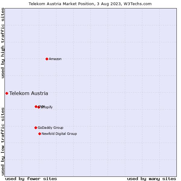 Market position of Telekom Austria