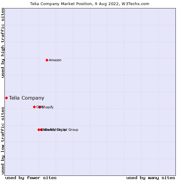 Market position of Telia Company