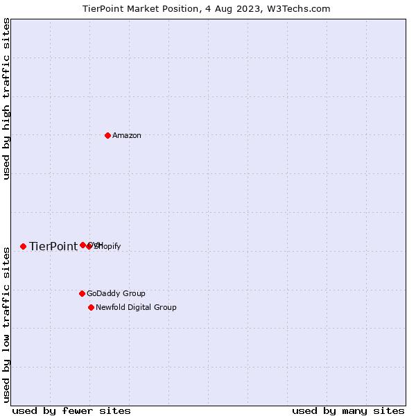Market position of TierPoint