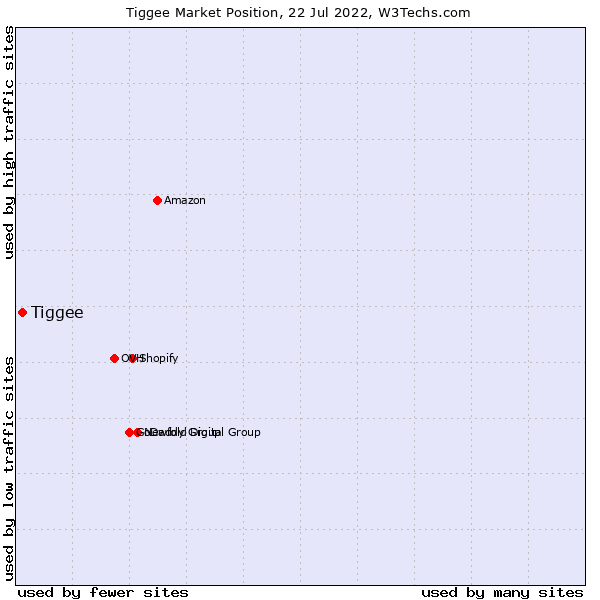 Market position of Tiggee