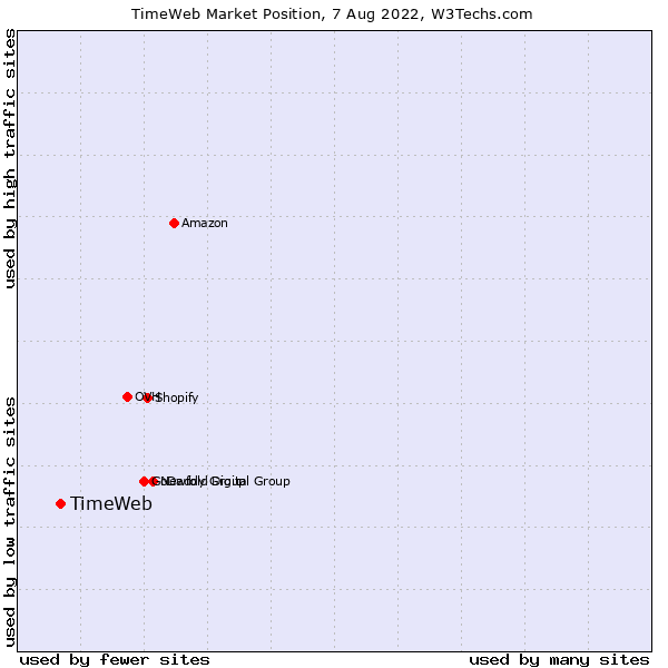 Market position of TimeWeb