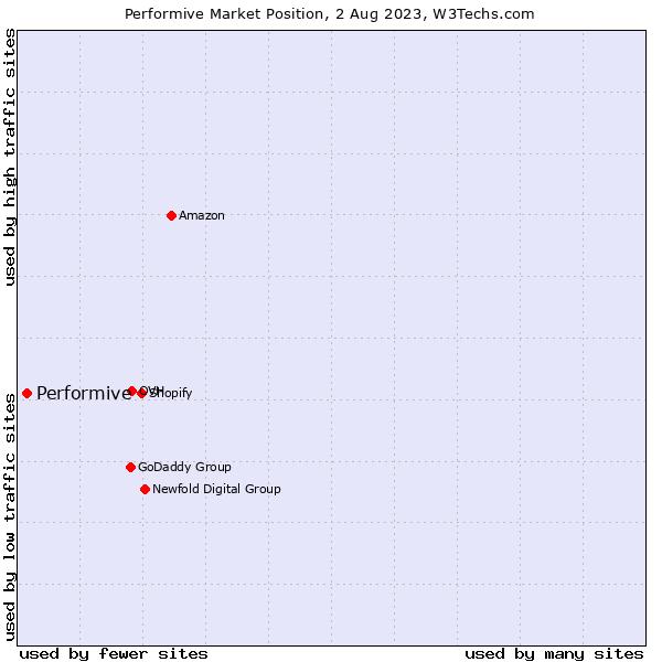 Market position of Total Server Solutions