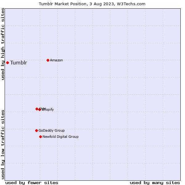 Market position of Tumblr