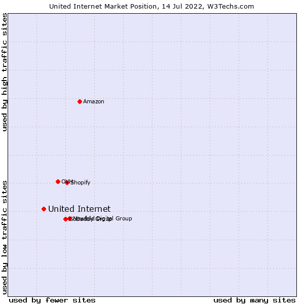 Market position of United Internet