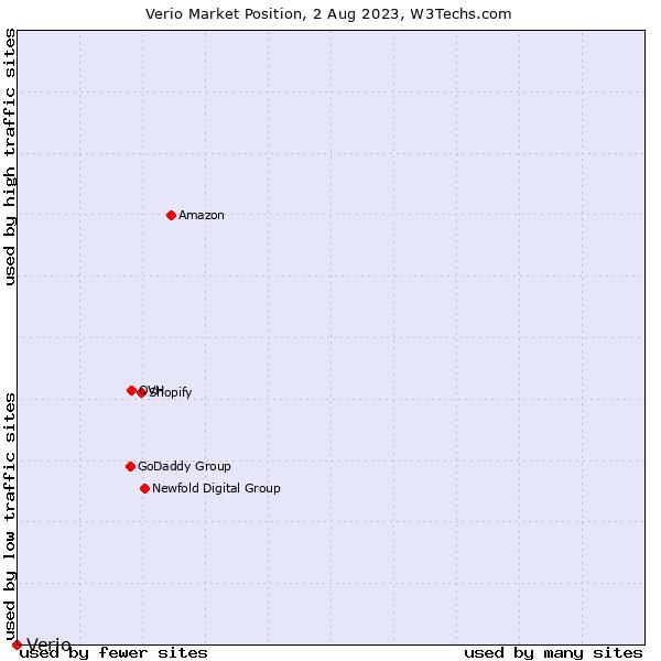 Market position of Verio