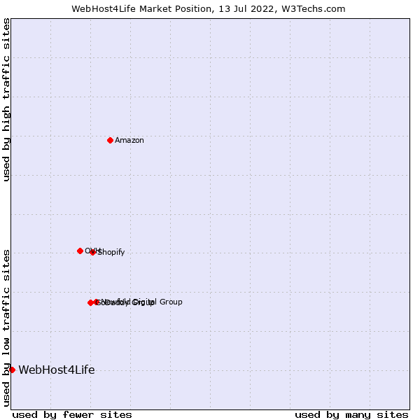 Market position of WebHost4Life