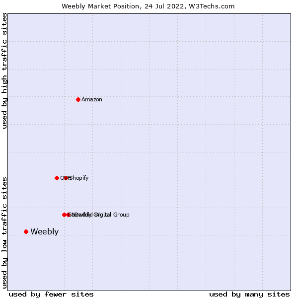 Market position of Weebly