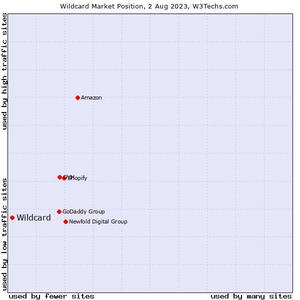 Market position of Wildcard