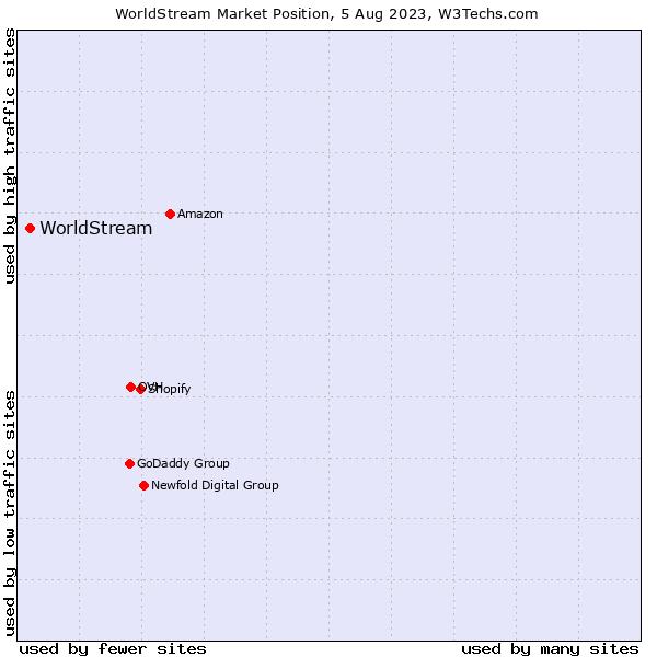Market position of WorldStream