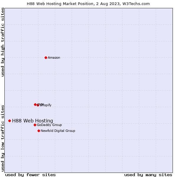 Market position of xServers