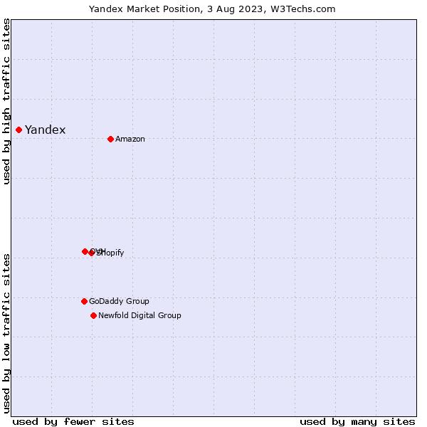 Market position of Yandex