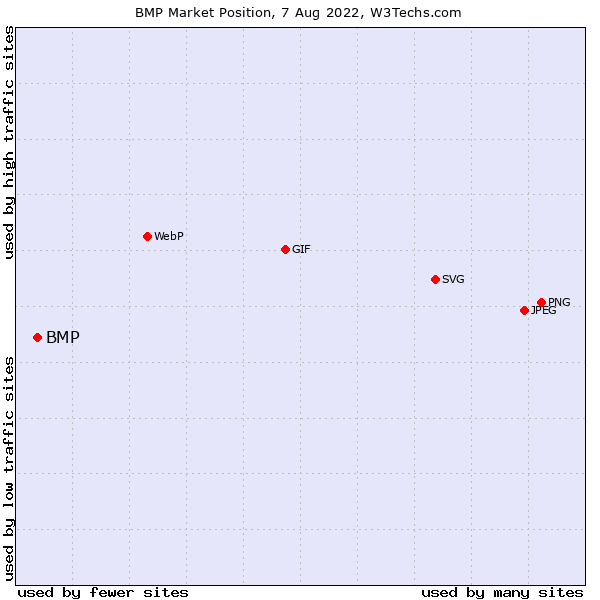 Market position of BMP
