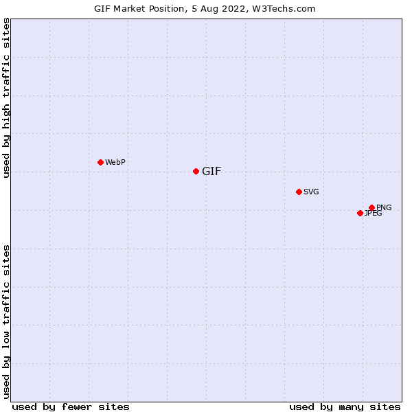 Market position of GIF