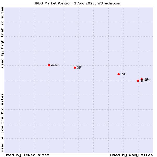Market position of JPEG