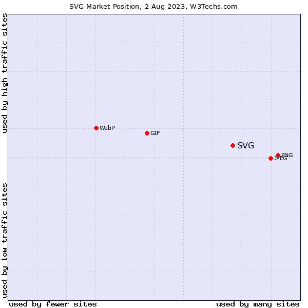 Market position of SVG