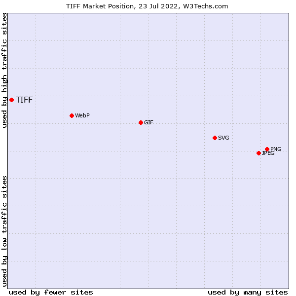 Market position of TIFF