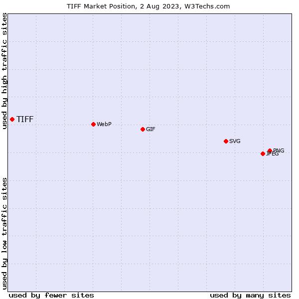 Market position of TIFF