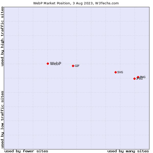 Market position of WebP