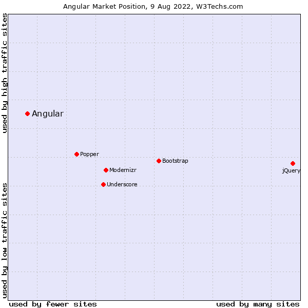 Market position of AngularJS