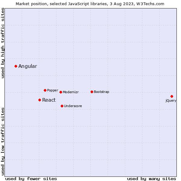 Angular vs  React usage statistics, September 2019