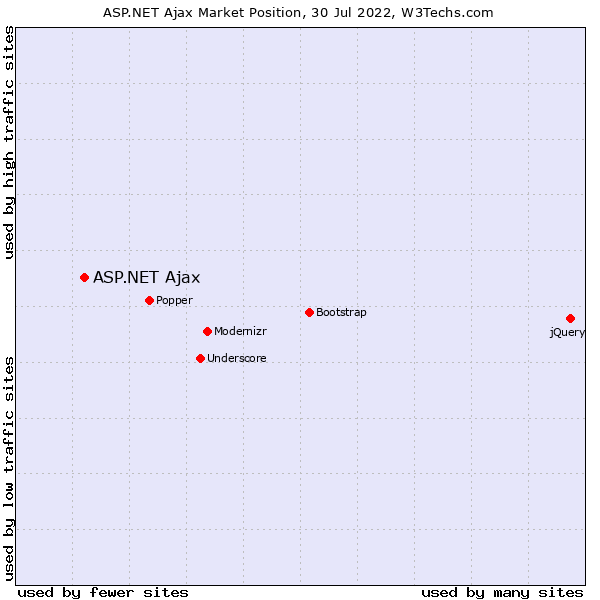 Market position of ASP.NET Ajax