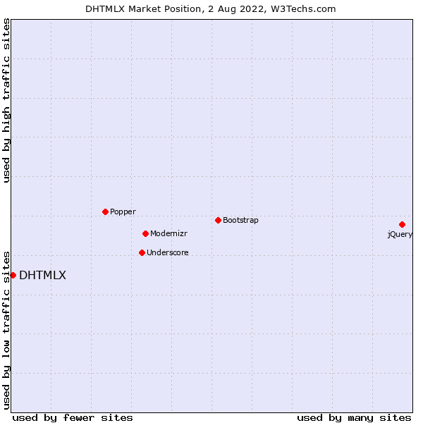 Market position of DHTMLX