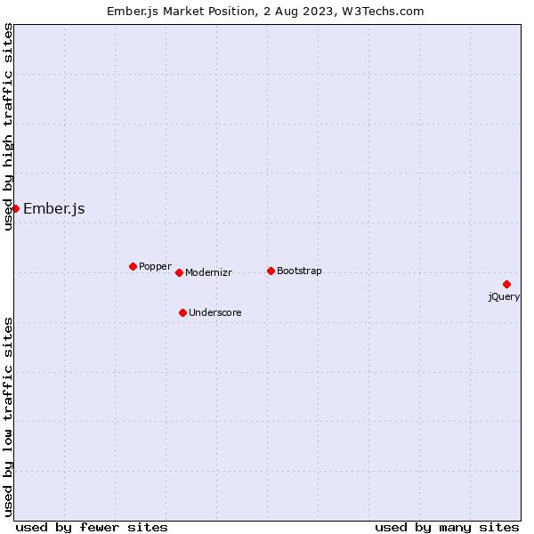 Market position of Ember.js