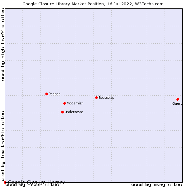 Market position of Google Closure Library