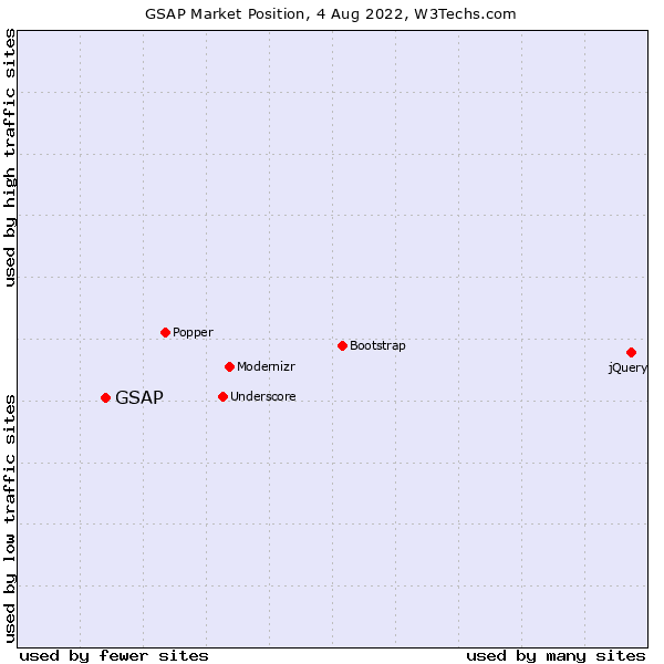 Market position of GSAP