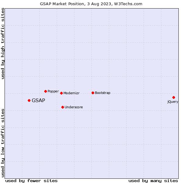 Market position of GSAP