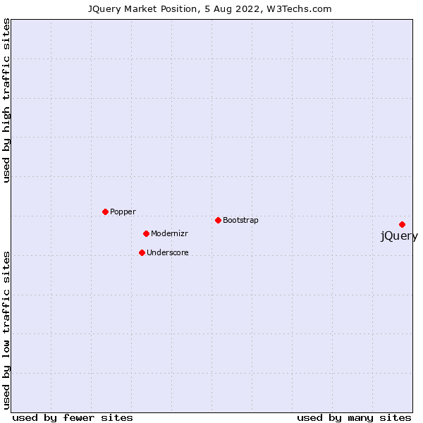 Market position of jQuery