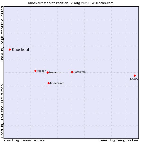 Market position of Knockout
