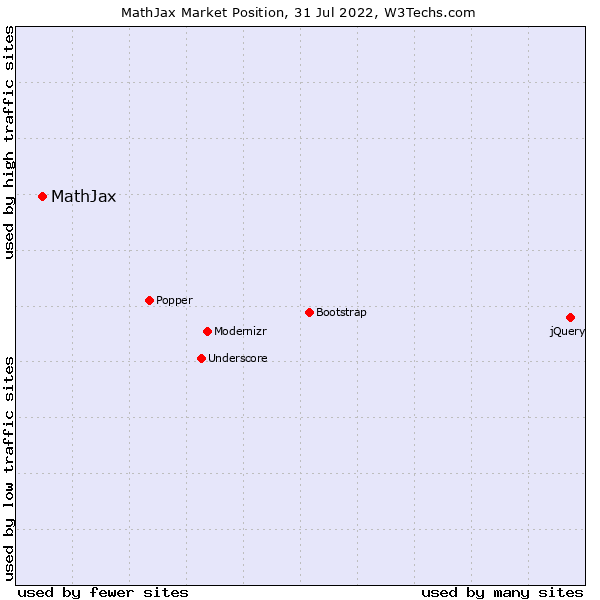 Market position of MathJax