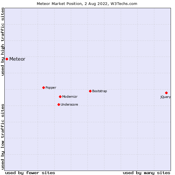 Market position of Meteor
